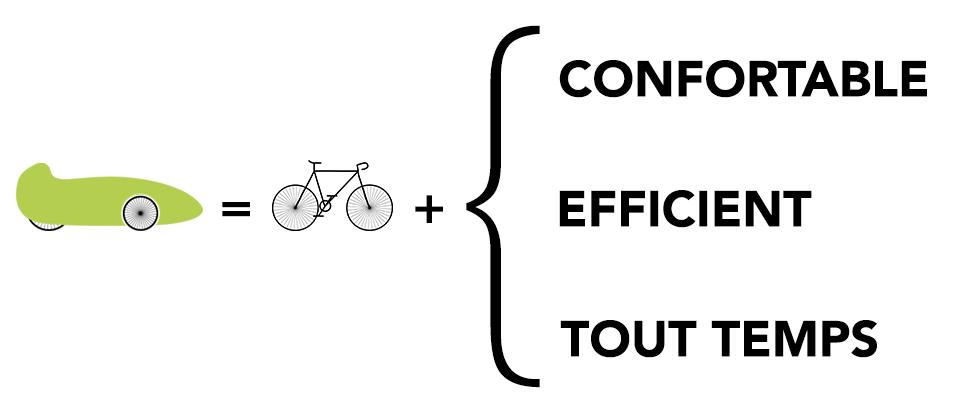le velomobile est un vélo plus confortable, plus efficient et tout temps